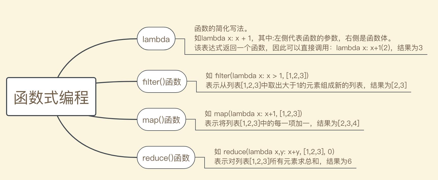 函数式编程