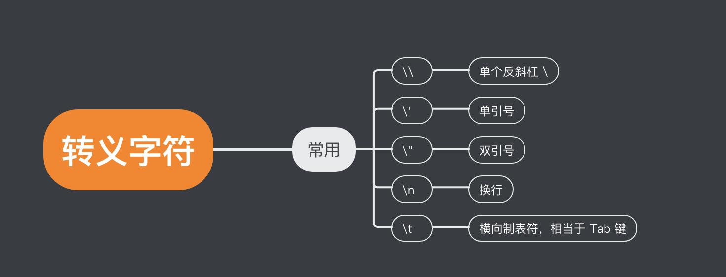 字符串转译
